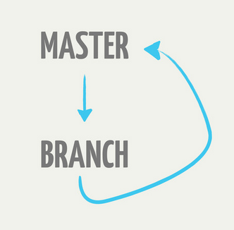 how to create branch github