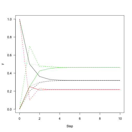 markov chain simulation matlab code examples