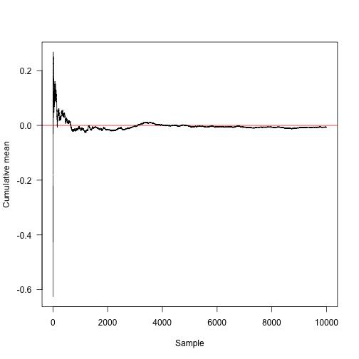 Markov Chain Monte Carlo - Nice R Code